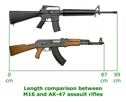 M16_and_AK-47_length_compar