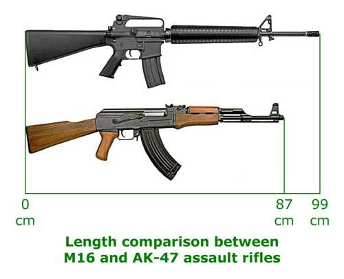 M16_and_AK-47_length_compar