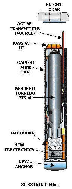 SLMM juga dapat diluncurkan dengan sistem substrike, menggunakan basis torpedo MK46