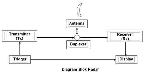 Diagram sistem kerja radar AWS-2.