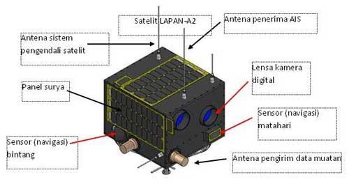 Satelit-A2-Lapan