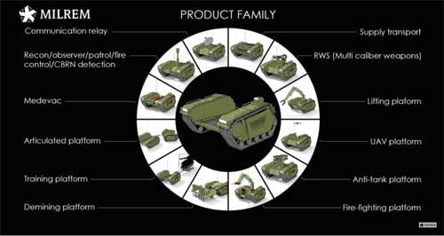 Dengan desain modular, UGV ini dapat di setting untuk beragam fungsi.