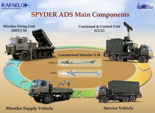 Gugus sistem baterai Spyder.